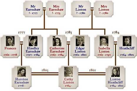 Genealogy CumBorr